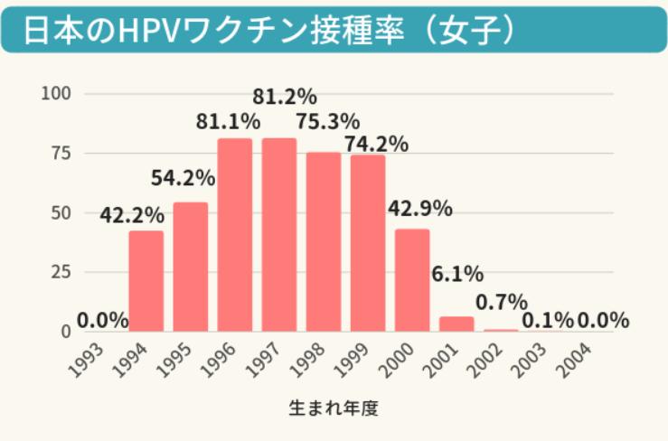 子宮頸がん接種率の推移