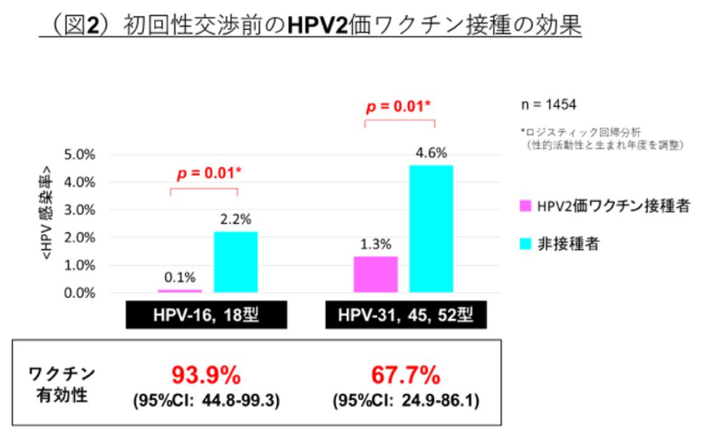 HPVワクチンの効果